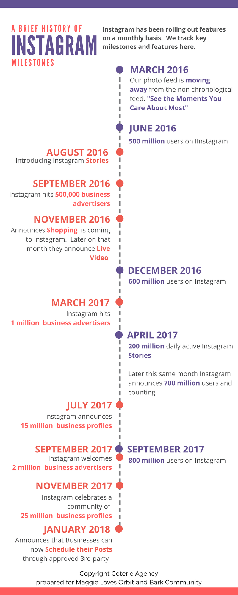 Instagram's Algorithm Pathway to One Billion Users
