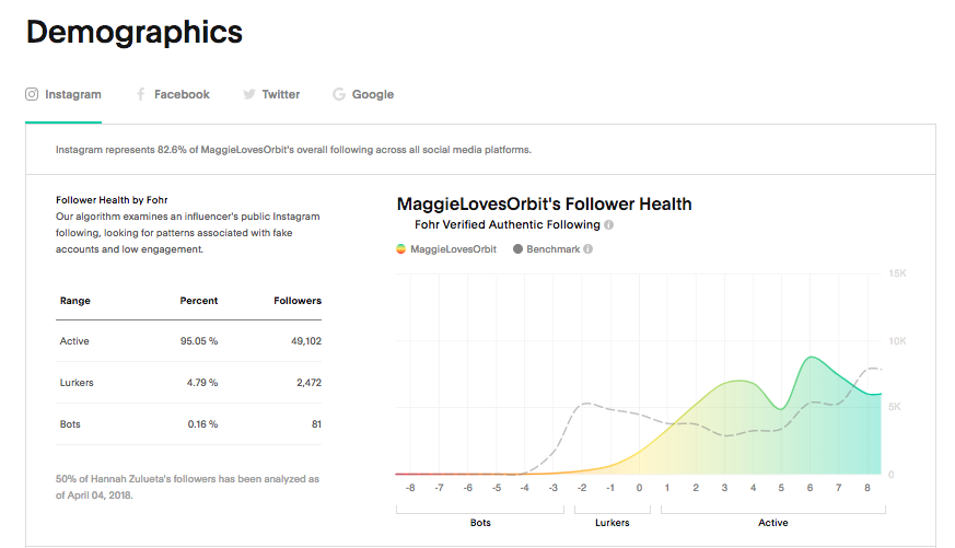 maggielovesorbit-fohr-follower-snapshot-preview